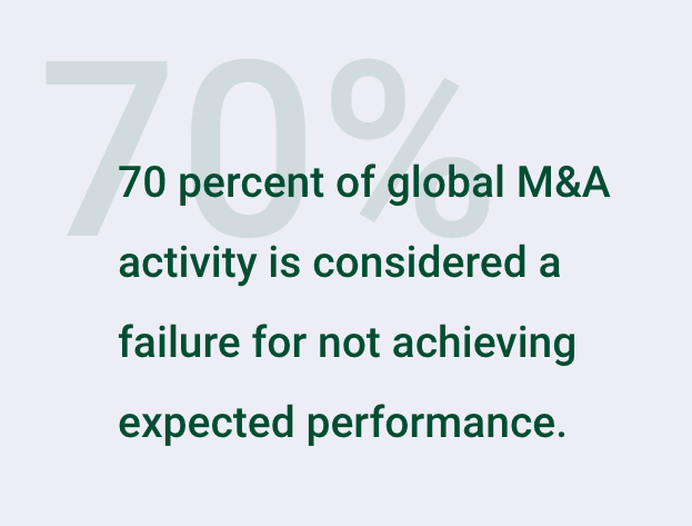 Mergers and acquisition stats: 70 percent of global M&A activity is considered a failure for not achieving expected performance